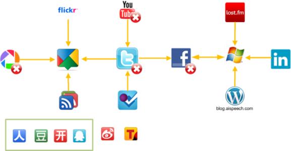 pz-social map